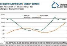 Grafik: Hauptverband der Deutschen Bauindustrie e. V. | Kraus | Stand: 10/2016