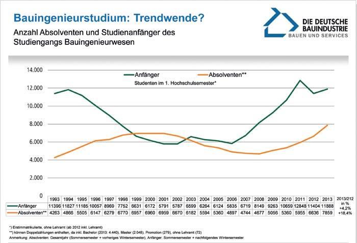 Quelle: Statistisches Bundesamt, eigene Berechnungen Hauptverband der Deutschen Bauindustrie e. V. | Kraus | Stand: 10/2014