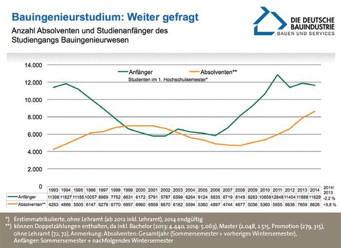 Quelle: Statistisches Bundesamt, eigene Berechnungen , Hauptverband der Deutschen Bauindustrie e. V. | Kraus | Stand: 09/2015