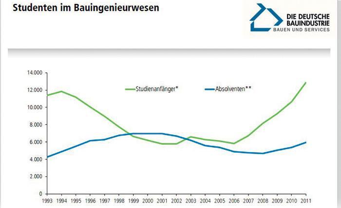 Quelle: Statistisches Bundesamt, eigene Berechnungen Hauptverband der Deutschen Bauindustrie e. V. | Weitz | Stand: 05/2013