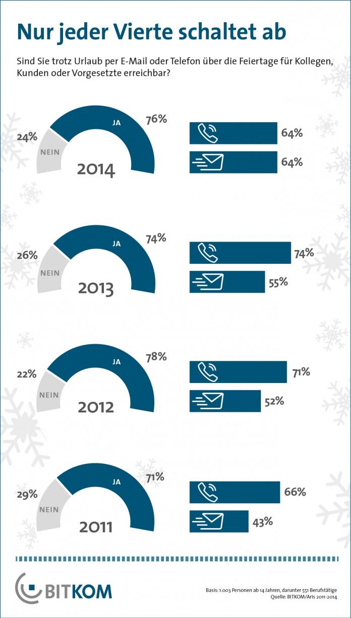 Grafik: BITKOM/Aris 2011-2014