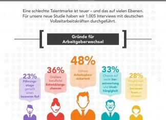 Grafik: LinkedIn, Wieviel Wert hat Ihr Employer Brand?