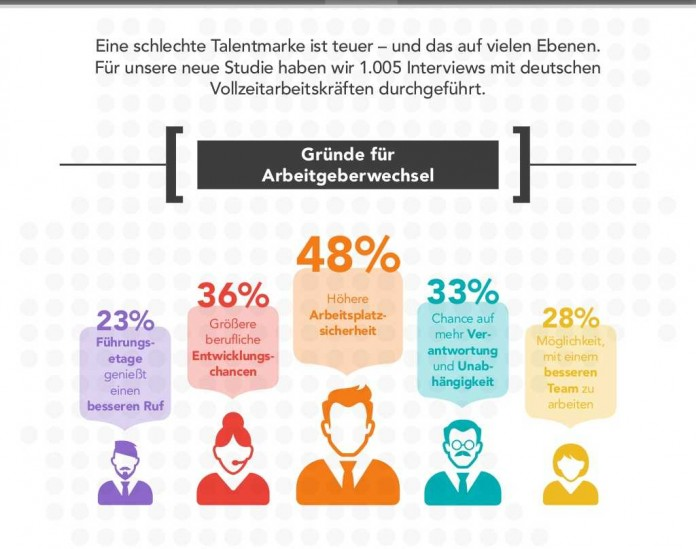 employer branding verschenken unternehmen millionen karrieref hrer. Black Bedroom Furniture Sets. Home Design Ideas