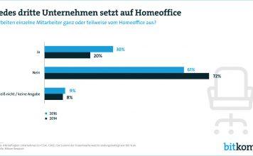 Aktuelle Zahlen zur Verbreitung von Homeoffice, Grafik: Bitkom