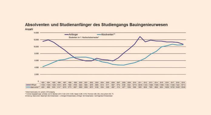 Quelle: Statistisches Bundesamt, Grafi k: Hauptverband der Deutschen Bauindustrie e. V.